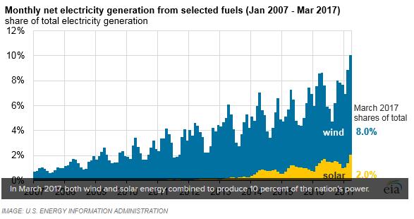 hernieuwbare energie amerika