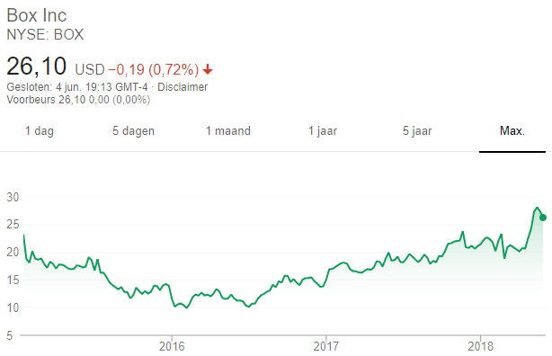 aandelentip Box