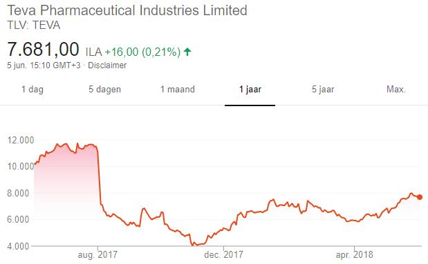 aandelentips Warren Buffett