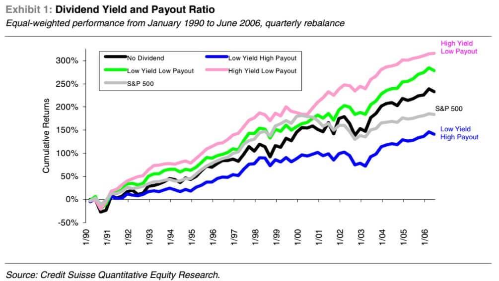 dividendaandelen hoog rendement lage payout ratio