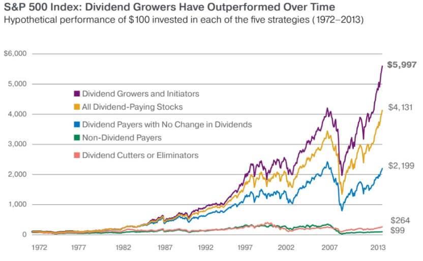 outperformance groei dividendaandelen