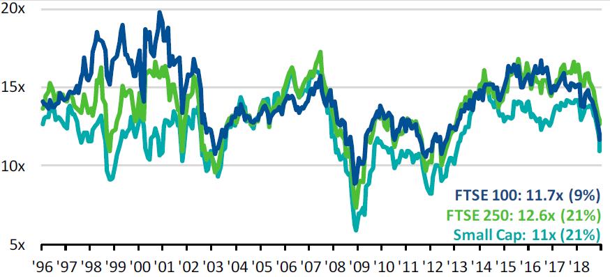 Britse aandelen historisch goedkoop