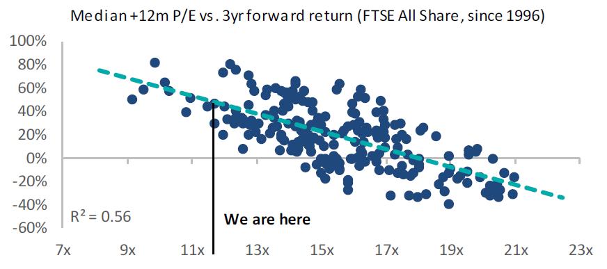 Waardering Britse aandelen