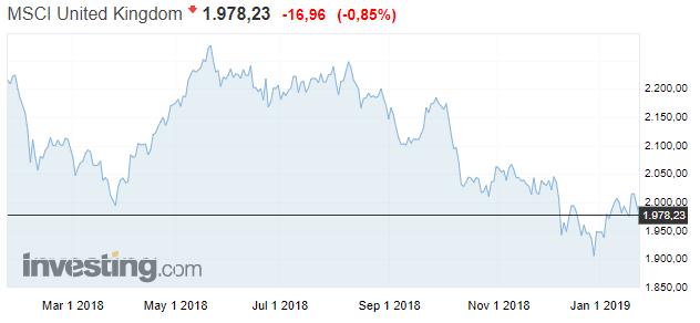 Index Britse aandelen