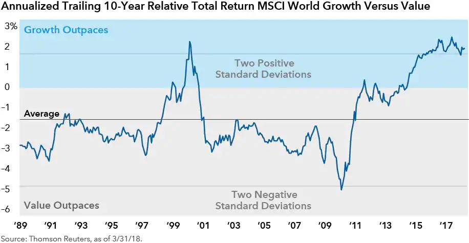 beleggen in value aandelen
