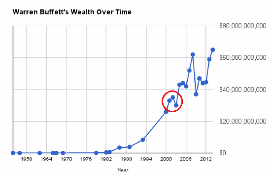 groei rijkdom warren buffett