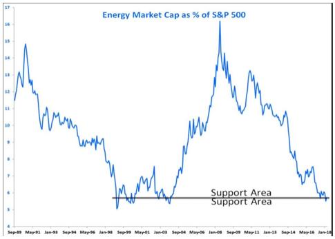 olieaandelen versus S&P 500