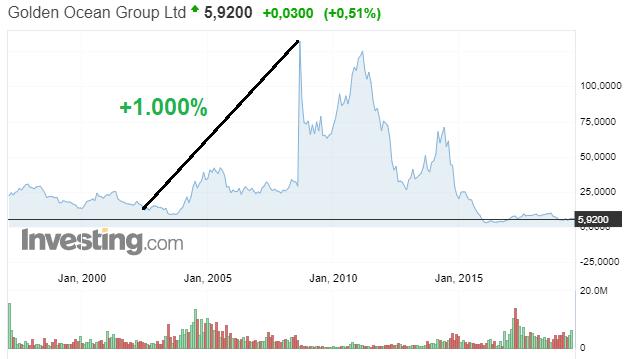 aandelen scheepvaart