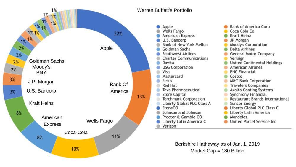 overzicht portefeuille Warren Buffett waardebelegger