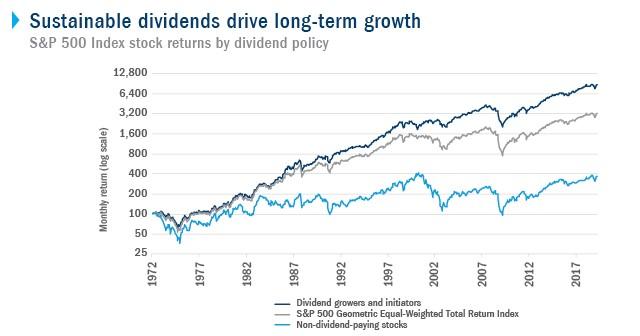 dividendaandelen