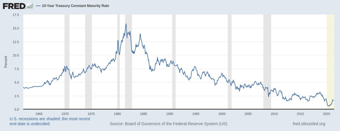 rente en aandelen op lange termijn