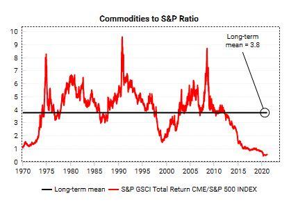 beleggen in grondstoffen vs S&P 500