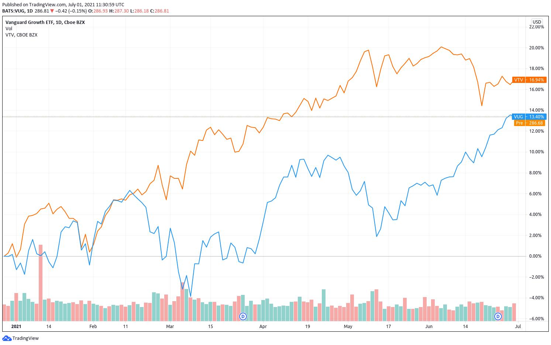 aandelen met een lage waardering