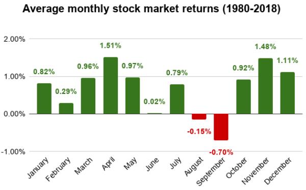 aandelenmarkt september